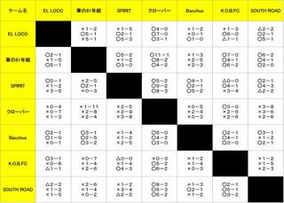 戦績表(G3).jpg